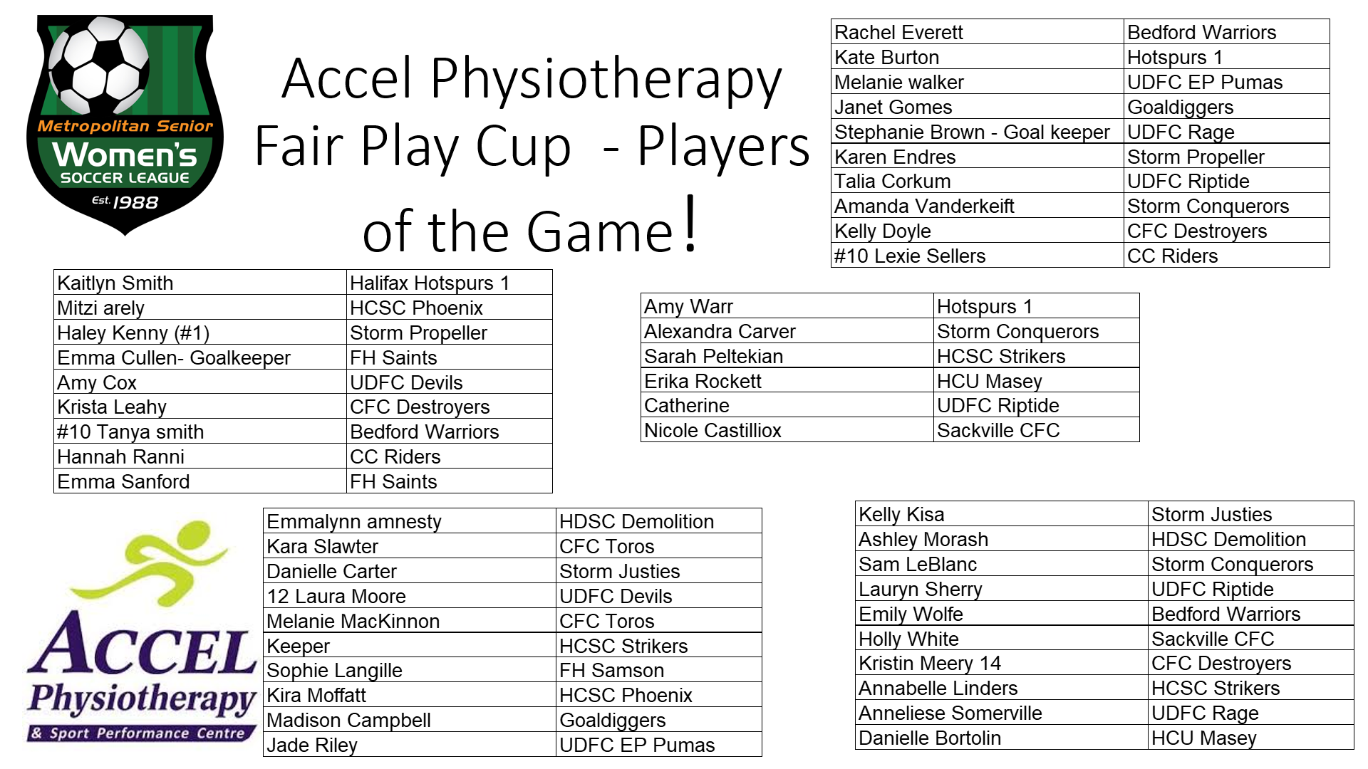 Accel Physio FPC Player of the Game winners